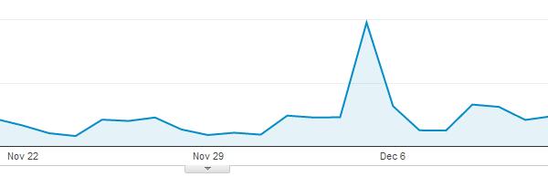 Viral Blog Post in Google Analytics