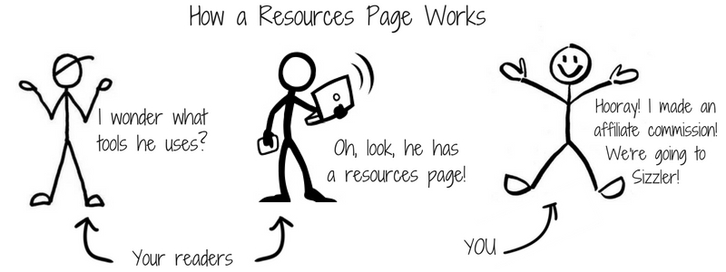 Example of affiliate resources page