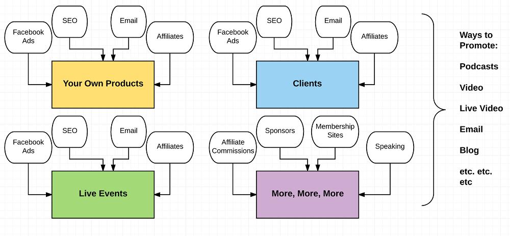 Online business revenue streams