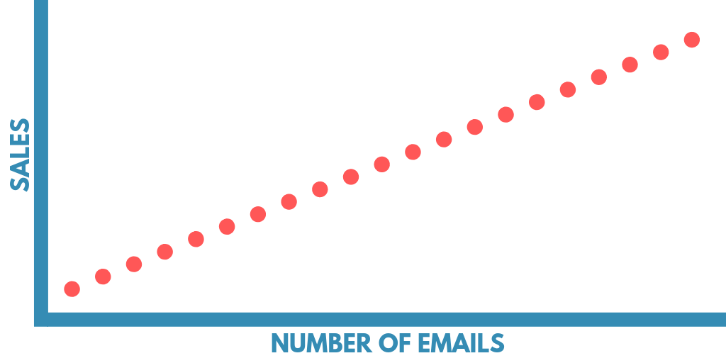 email strategies for closing more affiliate sales