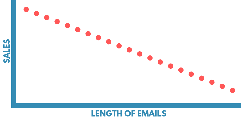 Leanght of emails in affiliate marketing promotions