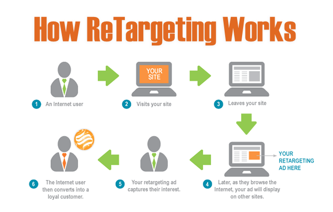 Remarketing and retargeting affiliates