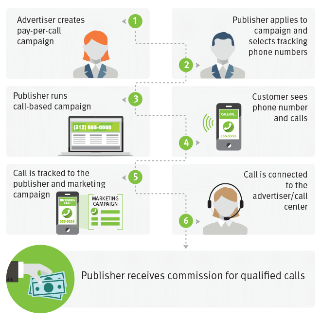 Setting up a pay per call affiliate campaign